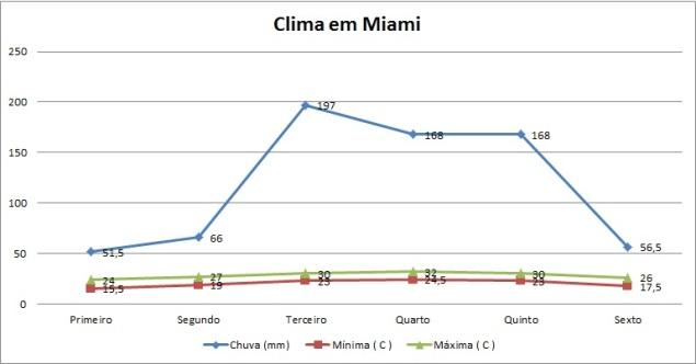 clima-miami_bimestres